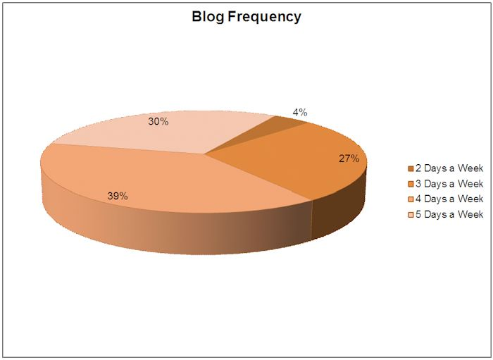 BlogFrequency
